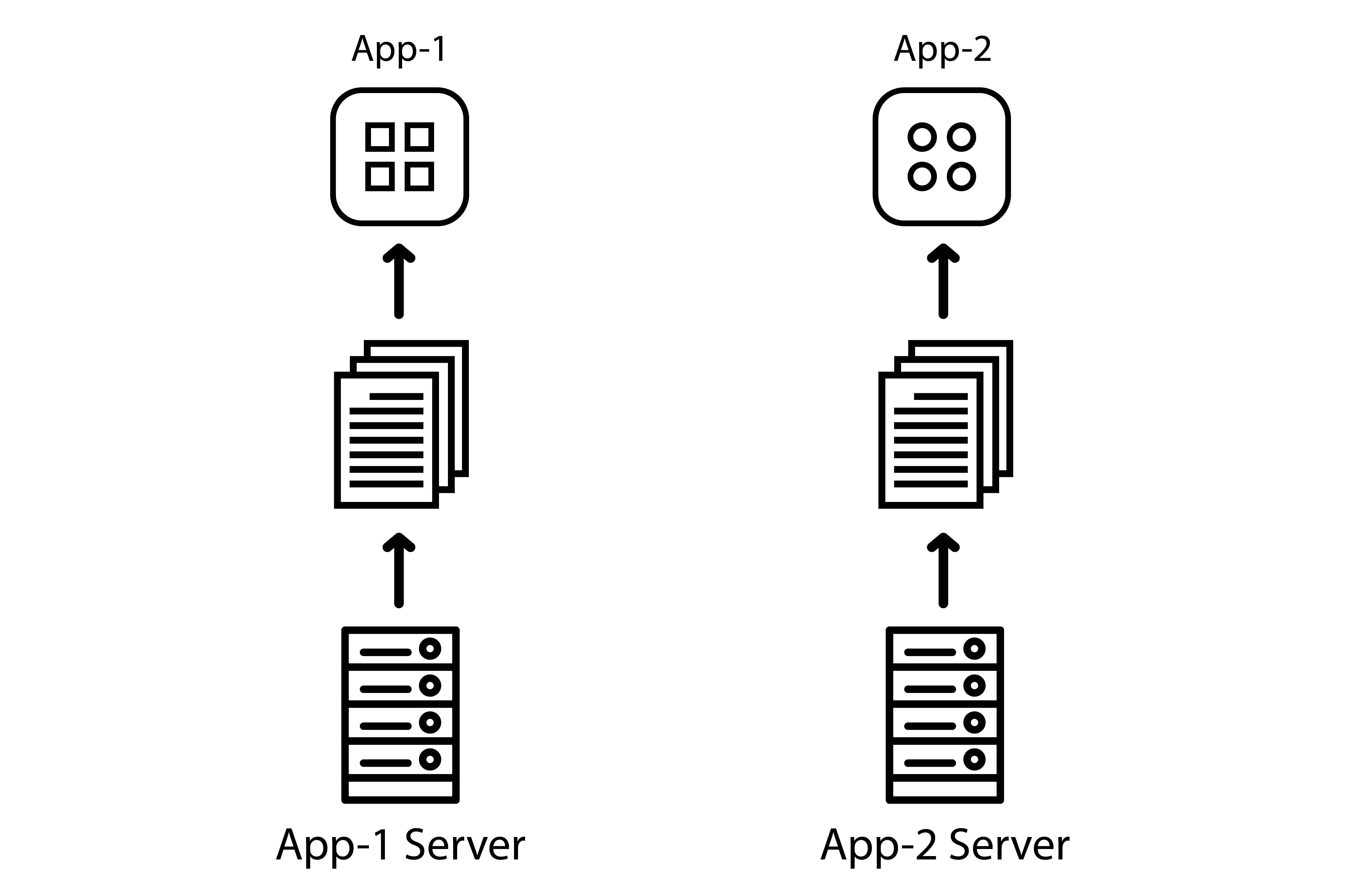 Both apps have their own local server