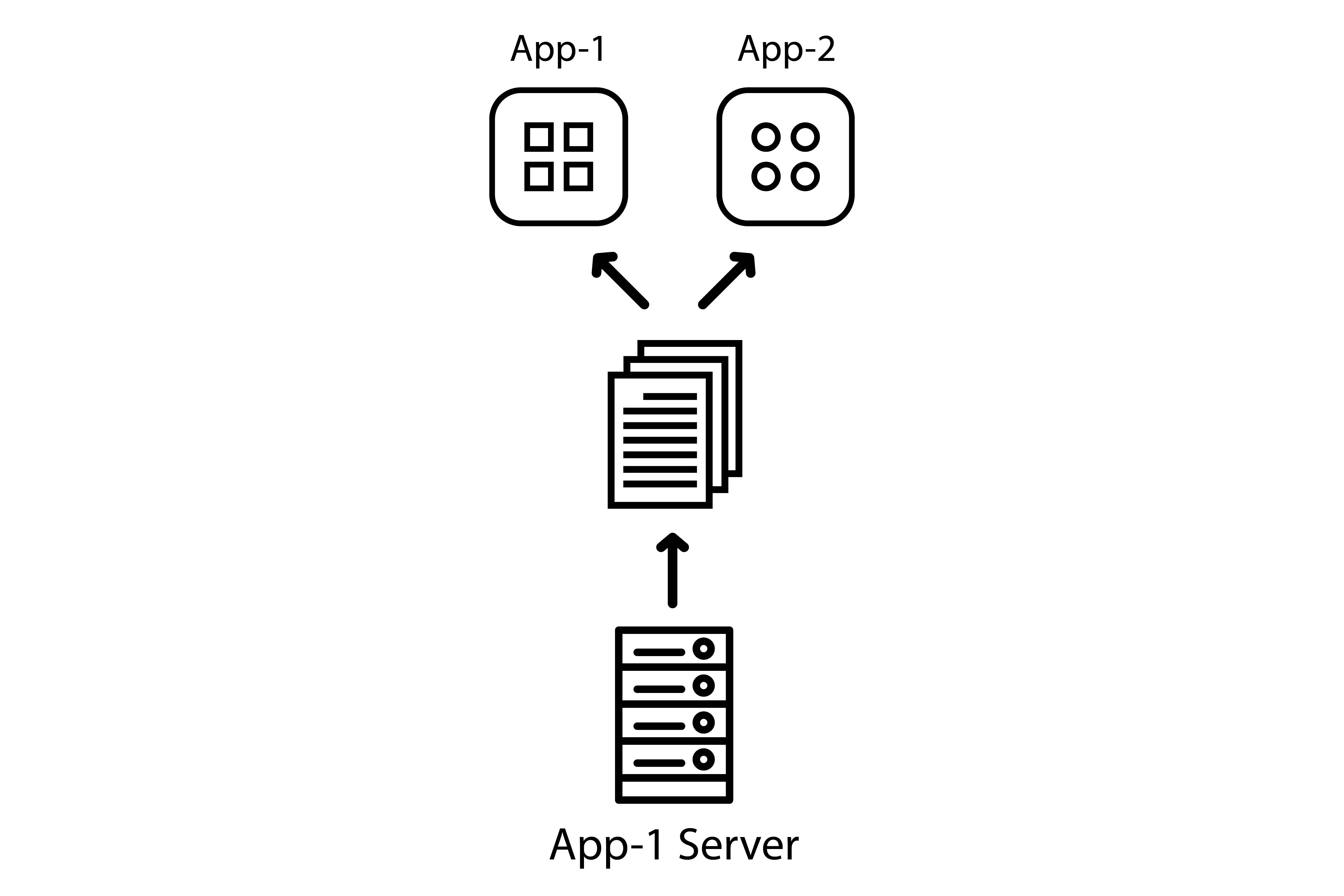 Two apps requesting from the same server
